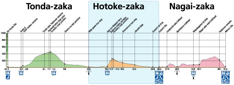 Hotoke-zaka Elevation & Distance Charts