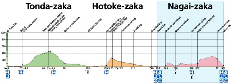 Nagai-zaka Elevation & Distance Charts