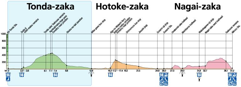Tonda-zaka Elevation & Distance Charts
