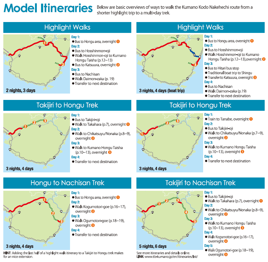 Model Itineraries