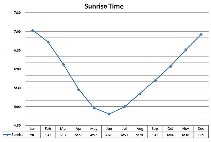 Daylight Data Sunrise