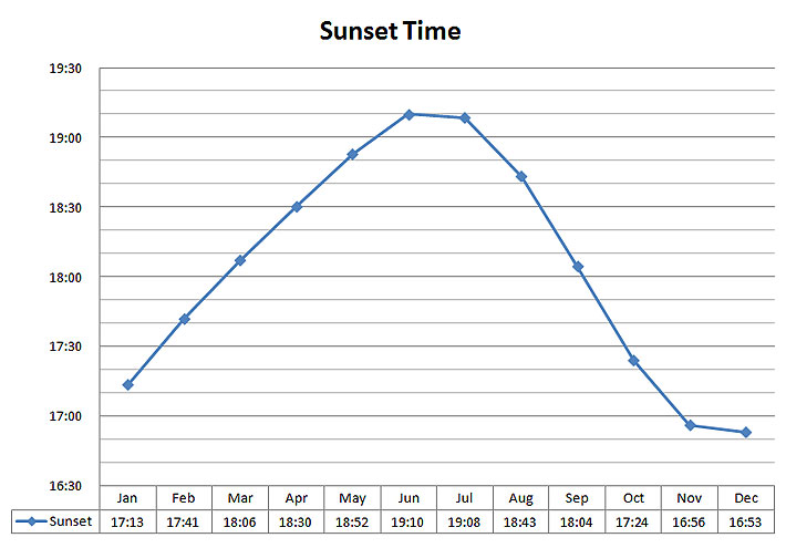 Daylight Data Sunset