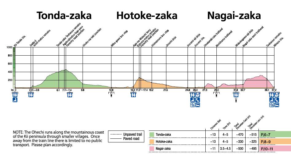 Kumano Kodo Ohechi elevation charts