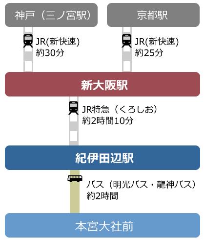 京阪神から電車で田辺・本宮への図