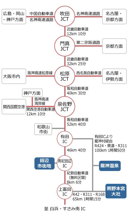 大阪方面からの交通図