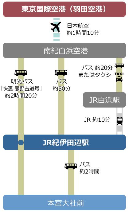 東京から飛行機での図
