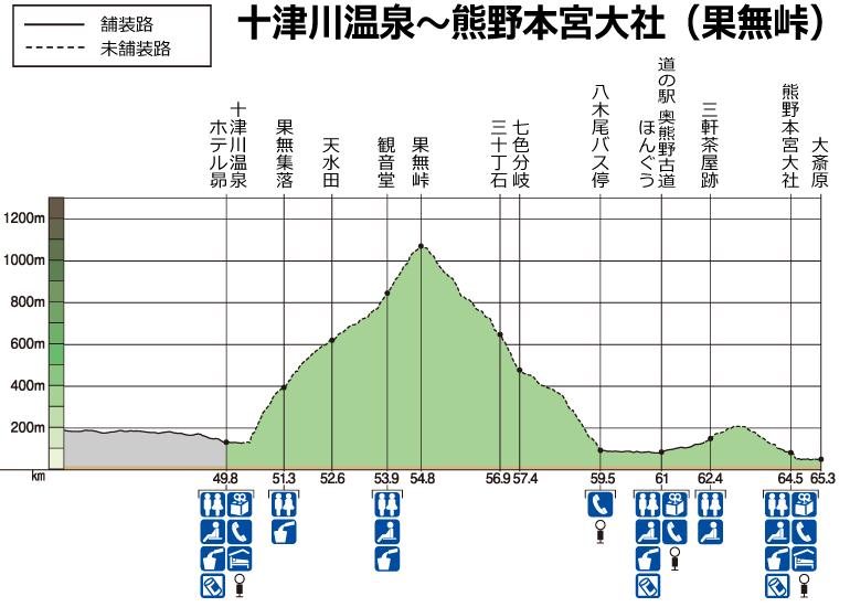十津川温泉~熊野本宮大社(果無峠)高低図
