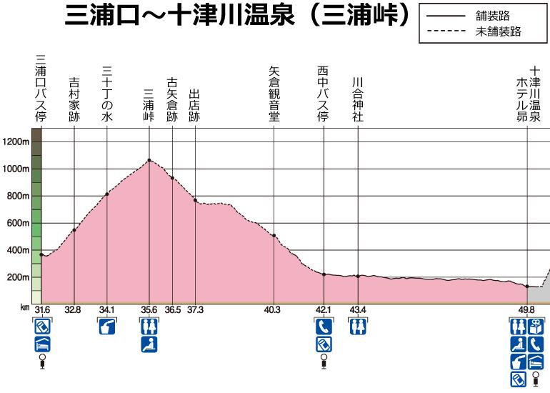三浦口~十津川温泉(三浦峠)高低図