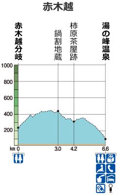 熊野古道中辺路 赤木越 コース高低図