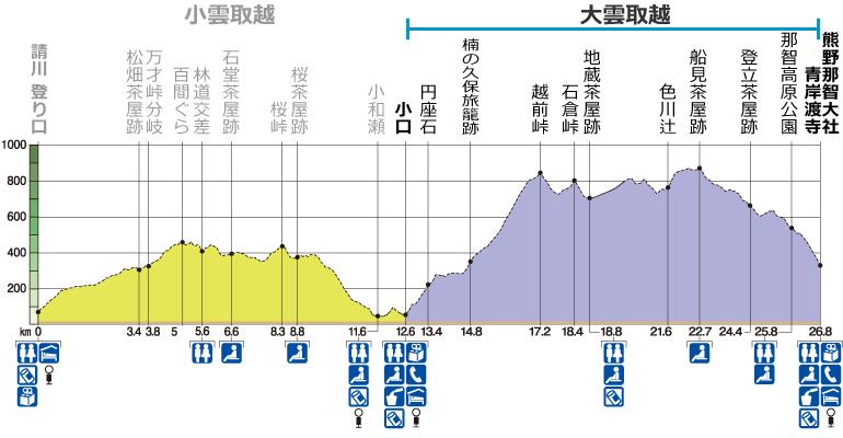 熊野古道中辺路 大雲取越 コース高低図