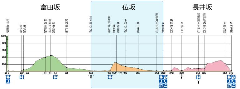 熊野古道大辺路全体高低図