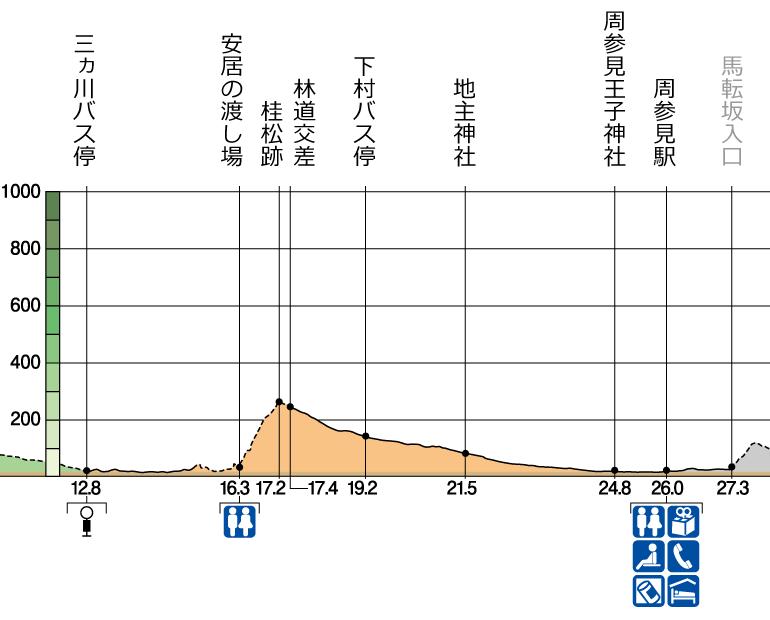 仏坂の高低図