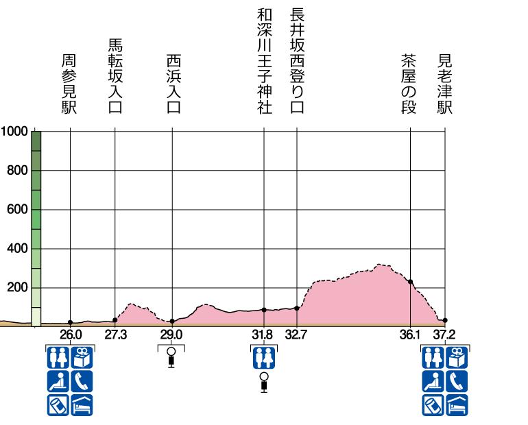 長井坂の高低図
