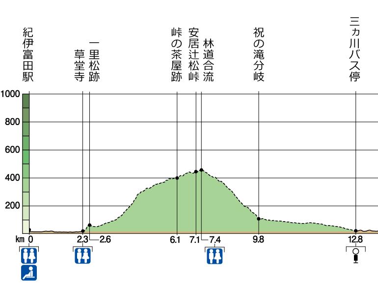 富田坂 高低図