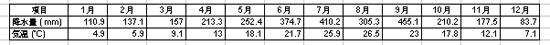 天気 本宮地域のデータ