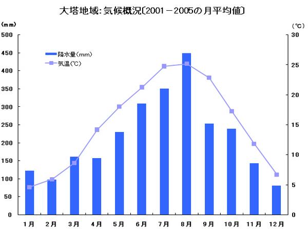 天気 旧大塔村地域のグラフ